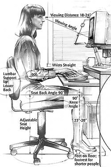 Why good posture is important to cure repetitive strain injury